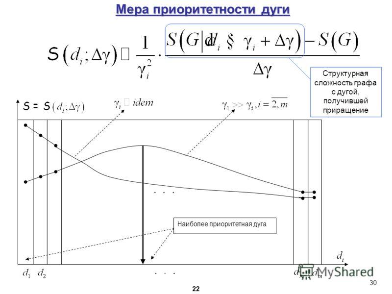 Структурная сложность графа с дугой, получившей приращение Мера приоритетности дуги 30 22 Наиболее приоритетная дуга