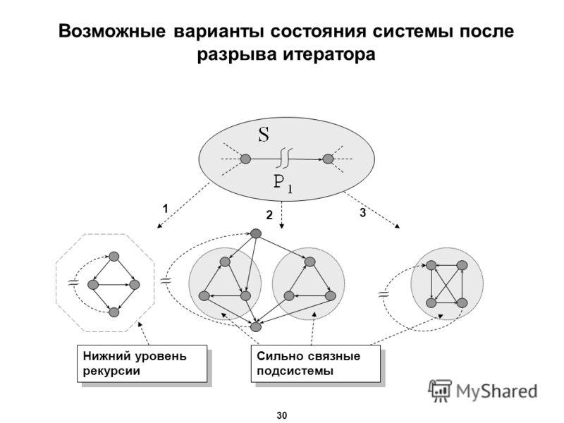 1 Сильно связные подсистемы 2 3 Нижний уровень рекурсии Нижний уровень рекурсии Возможные варианты состояния системы после разрыва итератора 30