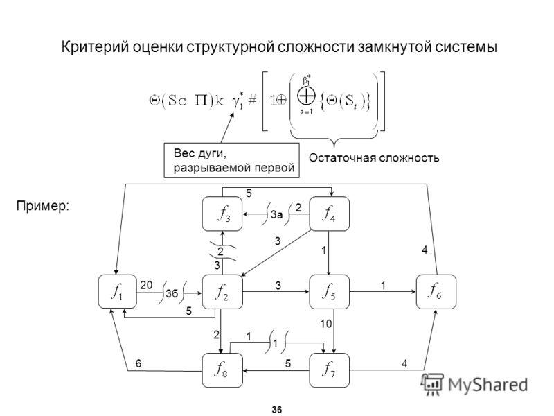 Критерий оценки структурной сложности замкнутой системы Пример: 36 3а 2 3б 1 4 20 5 3 3 3 2 1 1 10 4 2 56 1 5 Вес дуги, разрываемой первой Остаточная сложность