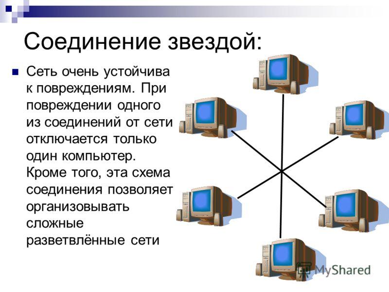 Соединение звездой: Сеть очень устойчива к повреждениям. При повреждении одного из соединений от сети отключается только один компьютер. Кроме того, эта схема соединения позволяет организовывать сложные разветвлённые сети