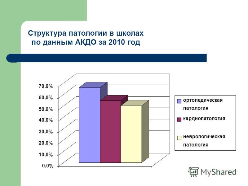 Структура патологии в школах по данным АКДО за 2010 год 0,0% 10,0% 20,0% 30,0% 40,0% 50,0% 60,0% 70,0% ортопедическая патология кардиопатология неврологическая патология