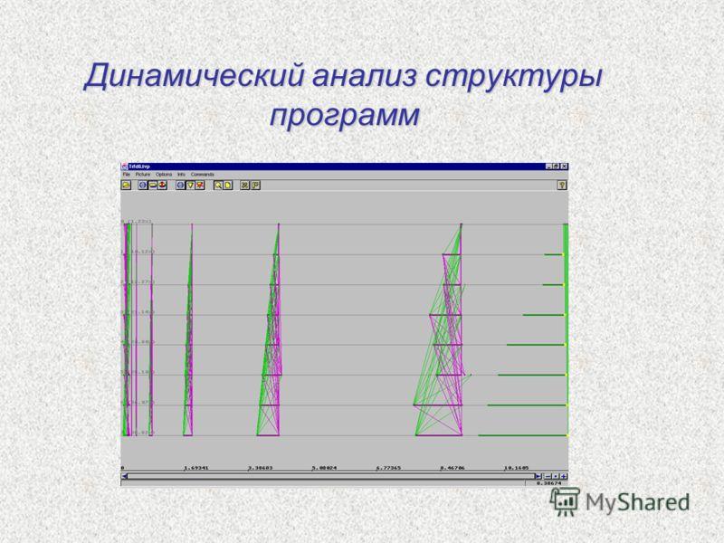 Динамический анализ структуры программ