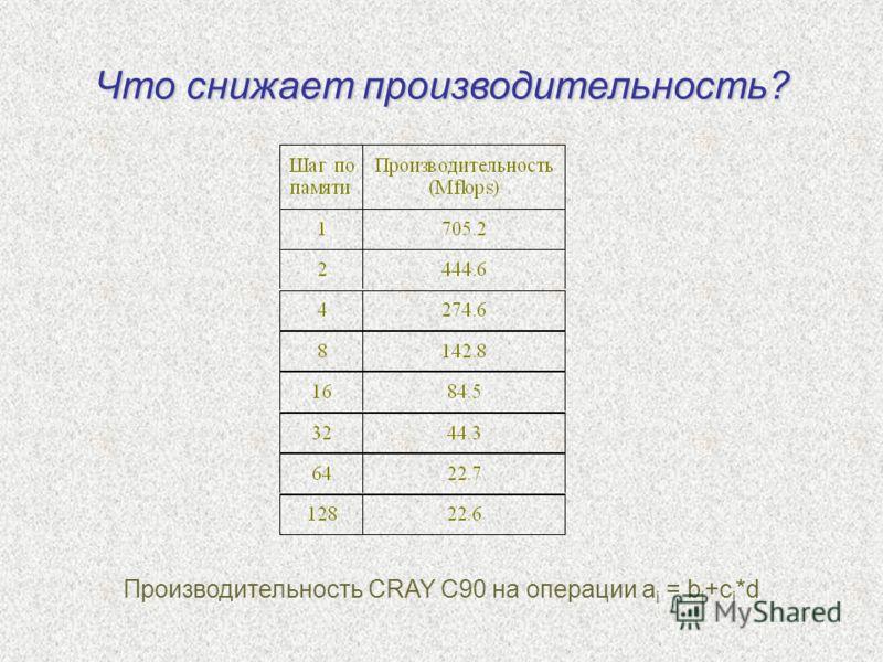 Что снижает производительность? Производительность CRAY C90 на операции a i = b i +c i *d