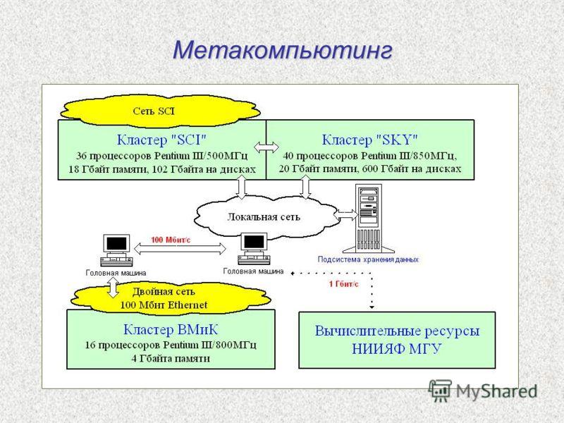 Метакомпьютинг