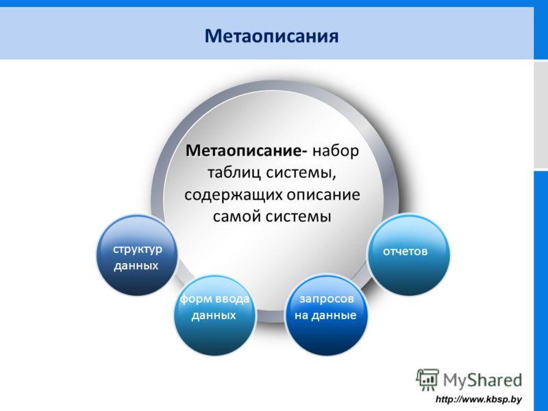 Метаописания Метаописание- Метаописание- набор таблиц системы, содержащих описание самой системы форм ввода данных структур данных запросов на данные отчетов