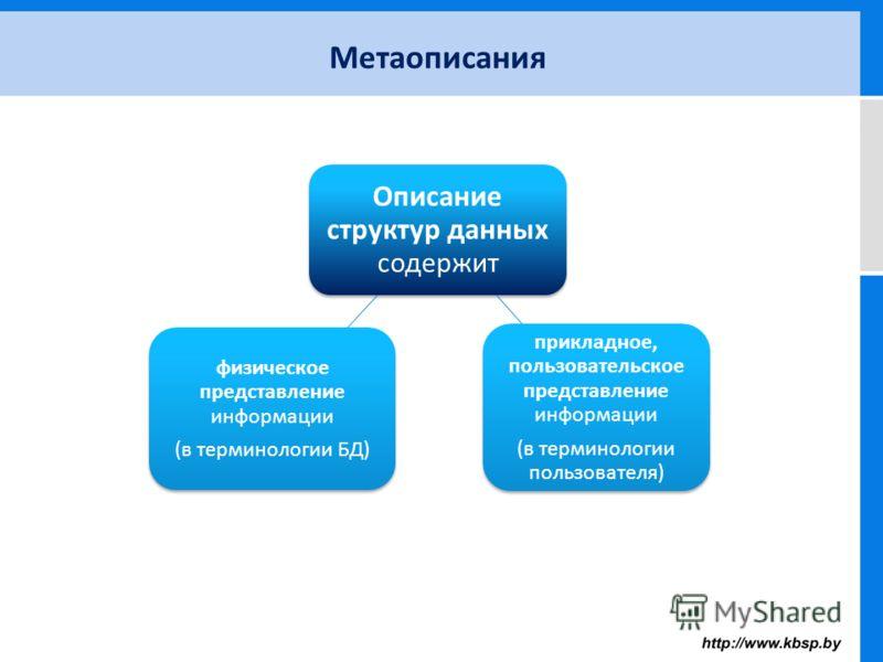 Метаописания Описание структур данных содержит физическое представление информации (в терминологии БД) прикладное, пользовательское представление информации (в терминологии пользователя)