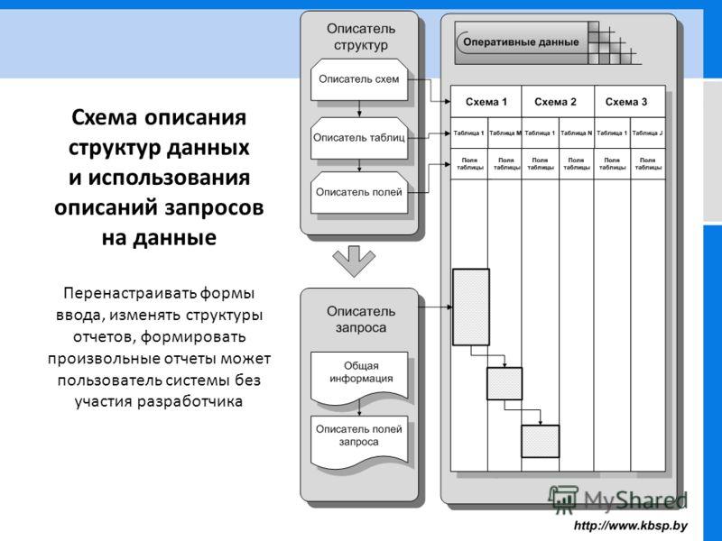 Схема описания структур данных и использования описаний запросов на данные Перенастраивать формы ввода, изменять структуры отчетов, формировать произвольные отчеты может пользователь системы без участия разработчика