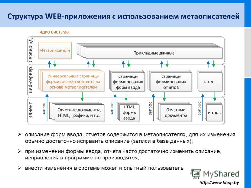 Структура WEB-приложения с использованием метаописателей описание форм ввода, отчетов содержится в метаописателях, для их изменения обычно достаточно исправить описание (записи в базе данных); при изменении формы ввода, отчета часто достаточно измени