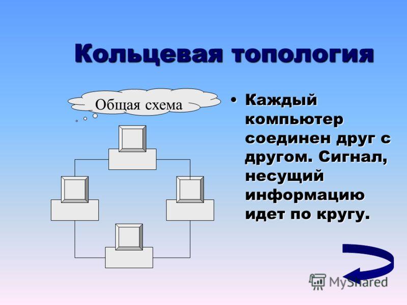 Кольцевая топология Каждый компьютер соединен друг с другом. Сигнал, несущий информацию идет по кругу.Каждый компьютер соединен друг с другом. Сигнал, несущий информацию идет по кругу. Общая схема