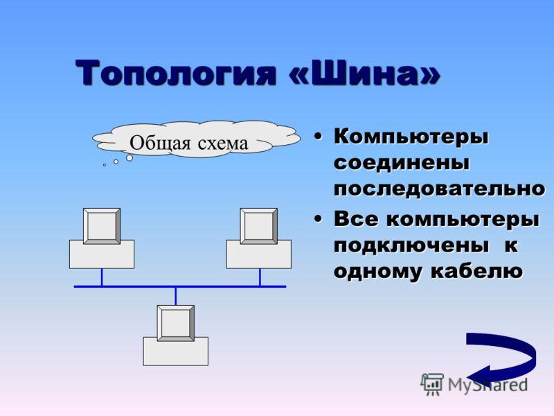 Топология «Шина» Компьютеры соединены последовательноКомпьютеры соединены последовательно Все компьютеры подключены к одному кабелюВсе компьютеры подключены к одному кабелю Общая схема