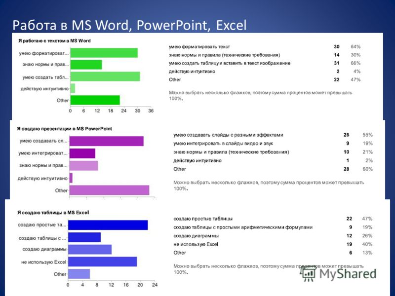 Работа в MS Word, PowerPoint, Excel
