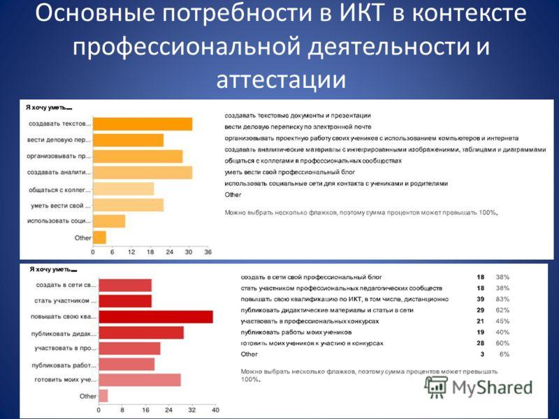 Основные потребности в ИКТ в контексте профессиональной деятельности и аттестации