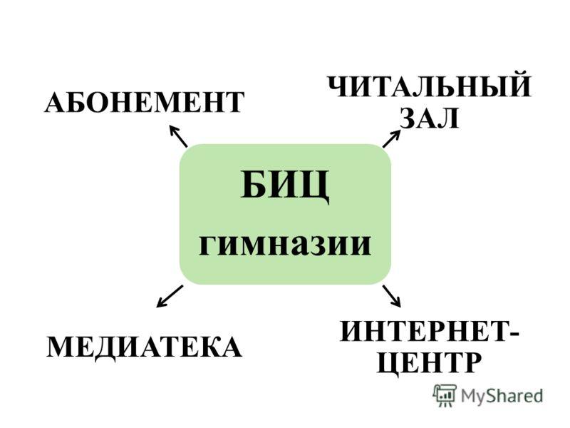 АБОНЕМЕНТ ЧИТАЛЬНЫЙ ЗАЛ МЕДИАТЕКА ИНТЕРНЕТ- ЦЕНТР БИЦ гимназии
