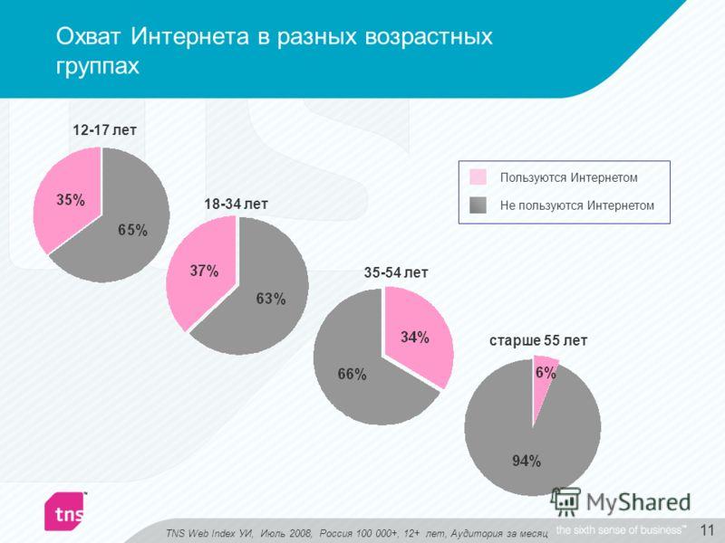 11 Охват Интернета в разных возрастных группах 12-17 лет 18-34 лет 35-54 лет старше 55 лет Пользуются Интернетом Не пользуются Интернетом TNS Web Index УИ, Июль 2008, Россия 100 000+, 12+ лет, Аудитория за месяц