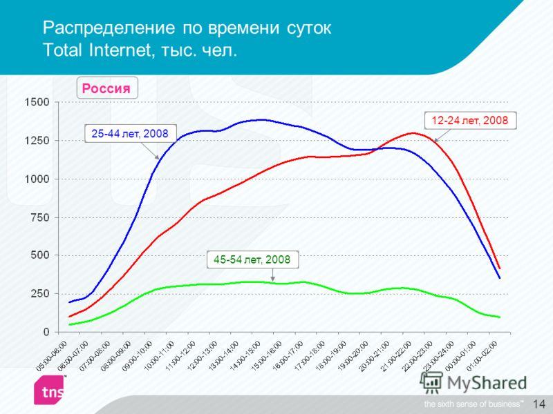 14 Распределение по времени суток Total Internet, тыс. чел. 12-24 лет, 200825-44 лет, 200845-54 лет, 2008 Россия
