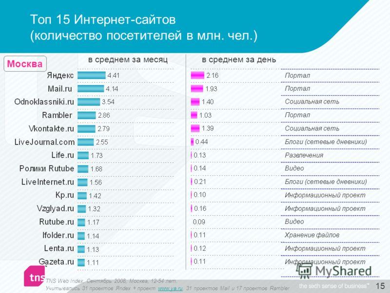 15 Топ 15 Интернет-сайтов (количество посетителей в млн. чел.) TNS Web Index, Сентябрь 2008, Москва, 12-54 лет. Учитывались 31 проектов Яndex + проект www.ya.ru, 31 проектов Mail и 17 проектов Ramblerwww.ya.ru в среднем за месяцв среднем за день Порт