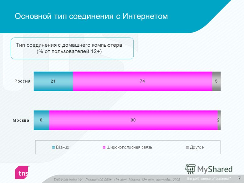 7 Основной тип соединения с Интернетом Тип соединения с домашнего компьютера (% от пользователей 12+) TNS Web Index УИ, Россия 100 000+, 12+ лет, Москва 12+ лет, сентябрь 2008