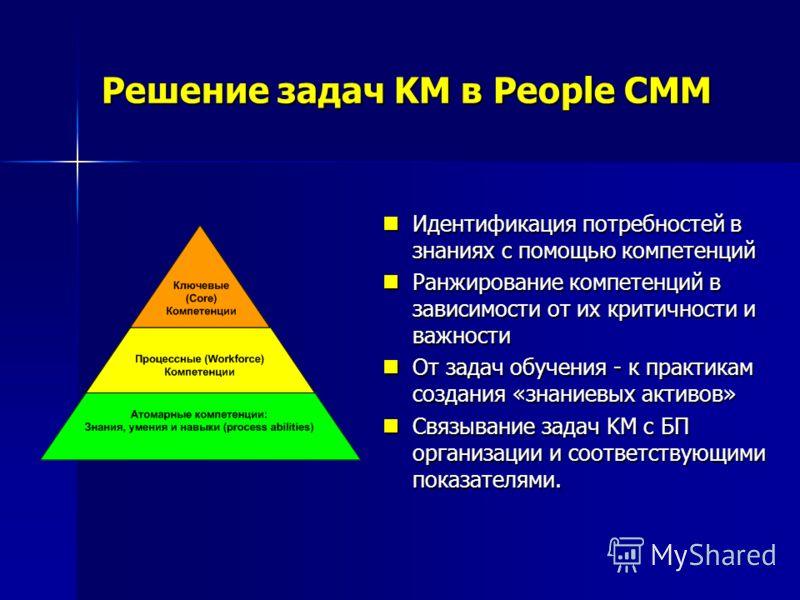 Решение задач KM в People CMM Идентификация потребностей в знаниях с помощью компетенций Идентификация потребностей в знаниях с помощью компетенций Ранжирование компетенций в зависимости от их критичности и важности Ранжирование компетенций в зависим