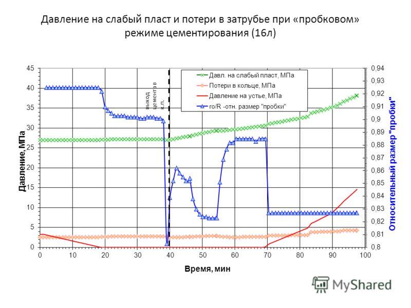 Давление на слабый пласт и потери в затрубье при «пробковом» режиме цементирования (16л)