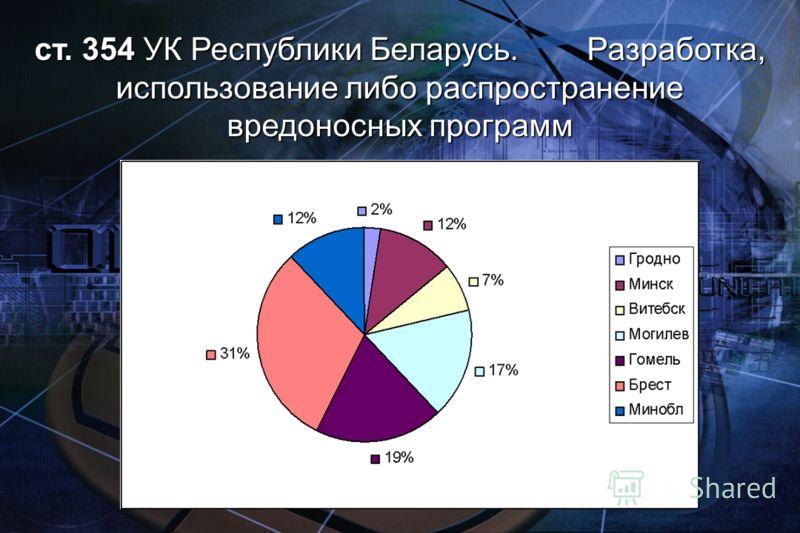 ст. 354 УК Республики Беларусь. Разработка, использование либо распространение вредоносных программ