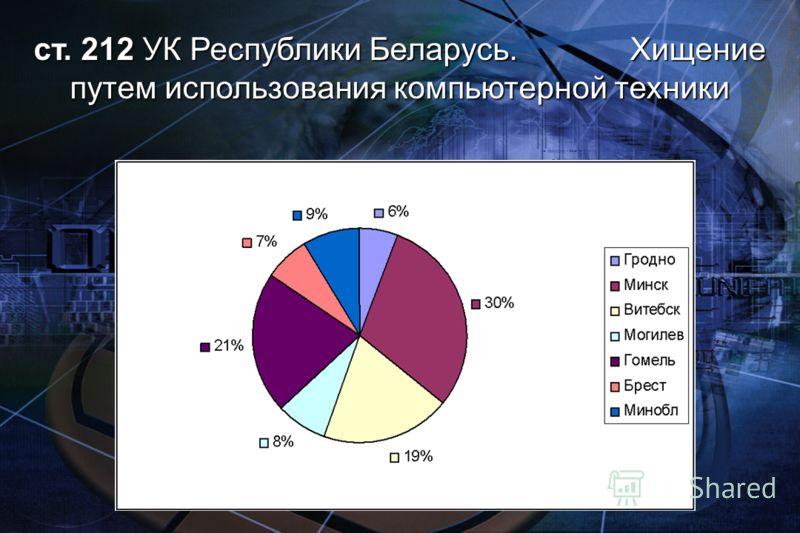 ст. 212 УК Республики Беларусь. Хищение путем использования компьютерной техники