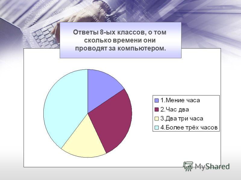 Ответы 8-ых классов, о том сколько времени они проводят за компьютером.