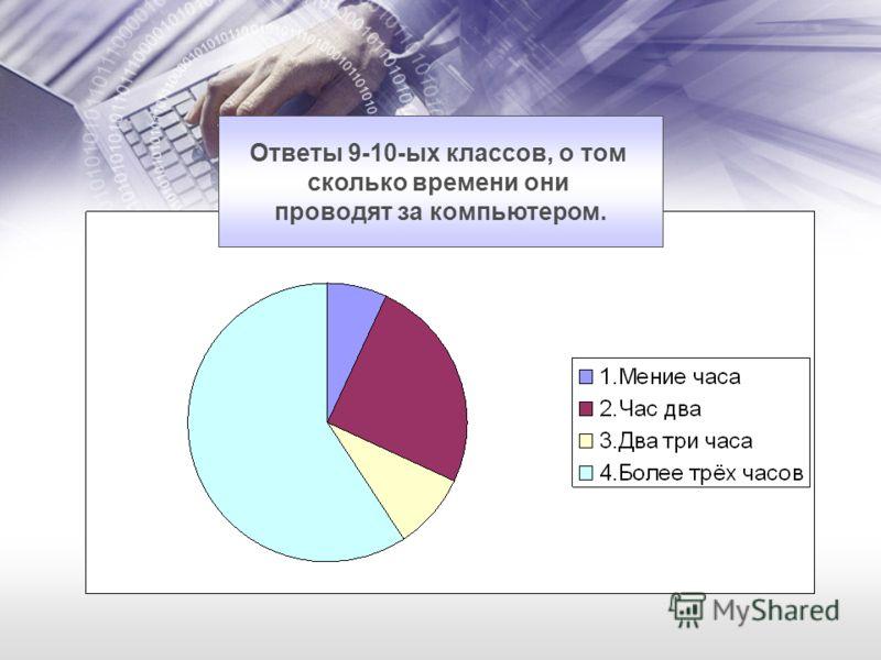 Ответы 9-10-ых классов, о том сколько времени они проводят за компьютером.