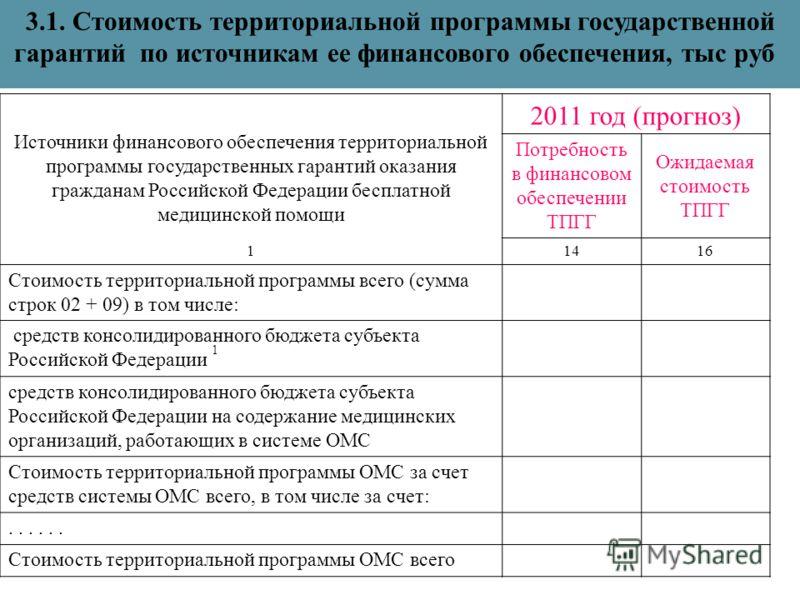 Источники финансового обеспечения территориальной программы государственных гарантий оказания гражданам Российской Федерации бесплатной медицинской помощи 2011 год (прогноз) Потребность в финансовом обеспечении ТПГГ Ожидаемая стоимость ТПГГ 11416 Сто