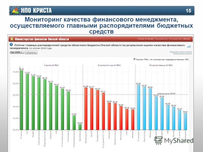 Мониторинг качества финансового менеджмента, осуществляемого главными распорядителями бюджетных средств 15