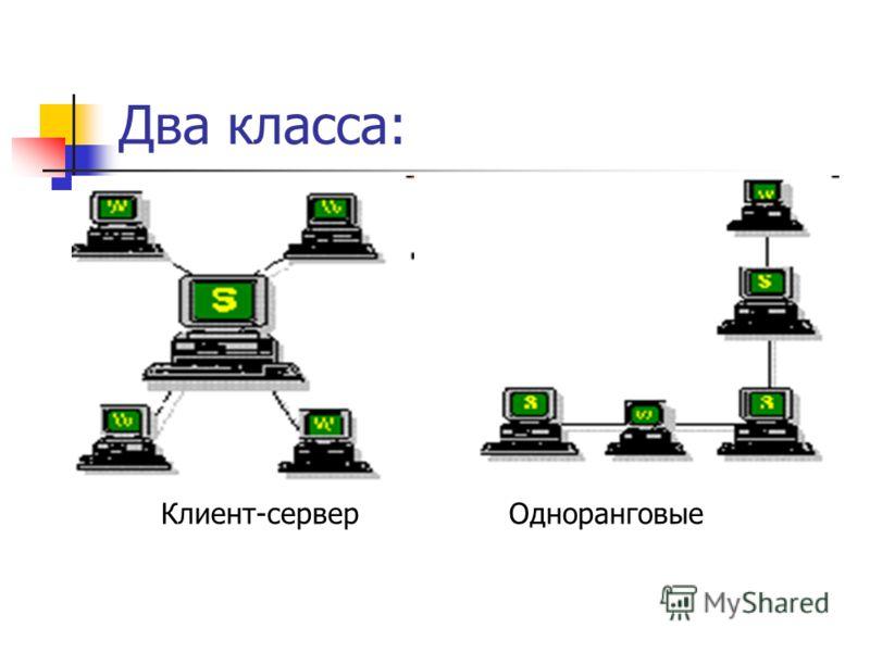 Два класса: Клиент-серверОдноранговые