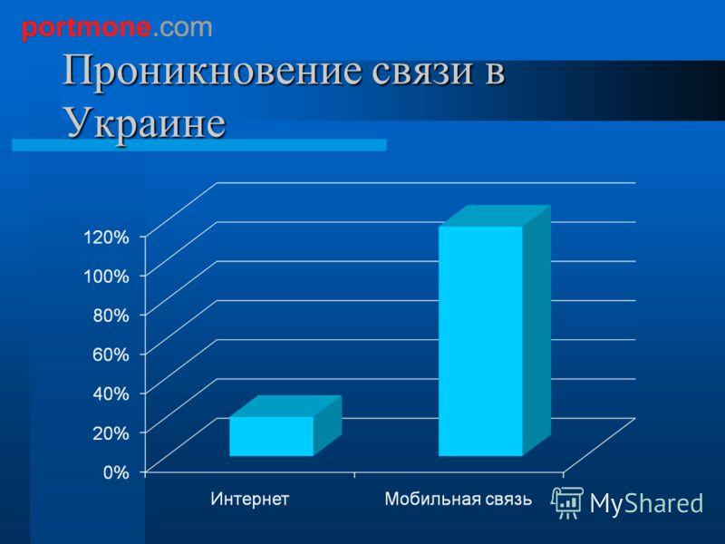 Проникновение связи в Украине