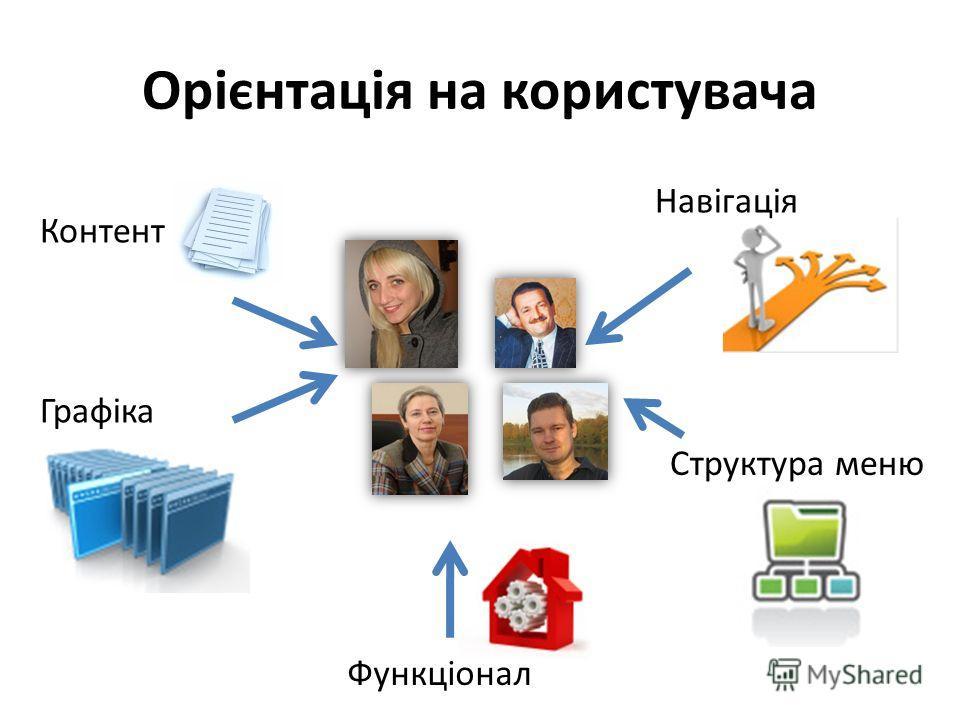 Орієнтація на користувача Структура меню Графіка Навігація Контент Функціонал