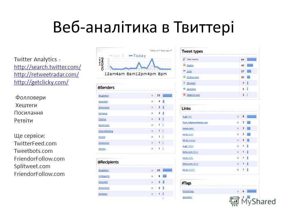 Веб-аналітика в Твиттері Twitter Analytics - http://search.twitter.com/ http://retweetradar.com/ http://getclicky.com/ Фолловери Хештеги Посилання Ретвіти Ще сервіси: TwitterFeed.com Tweetbots.com FriendorFollow.com Splitweet.com FriendorFollow.com