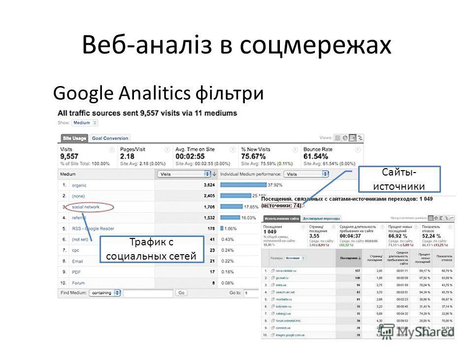 Веб-аналіз в соцмережах Google Analitics фільтри Трафик с социальных сетей Сайты- источники