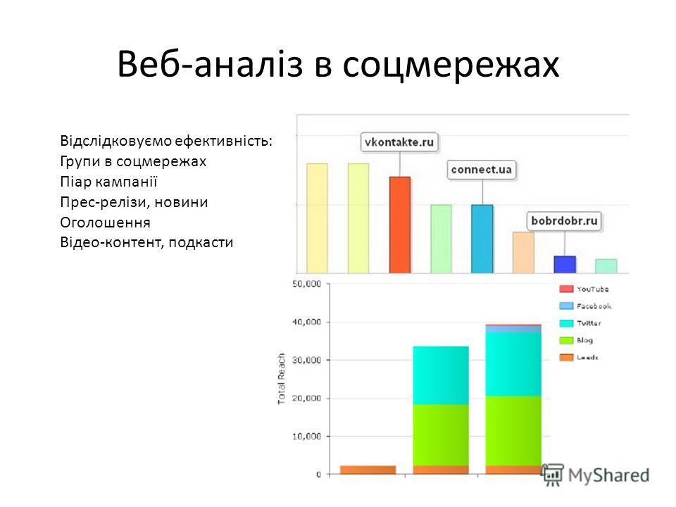 Веб-аналіз в соцмережах Відслідковуємо ефективність: Групи в соцмережах Піар кампанії Прес-релізи, новини Оголошення Відео-контент, подкасти