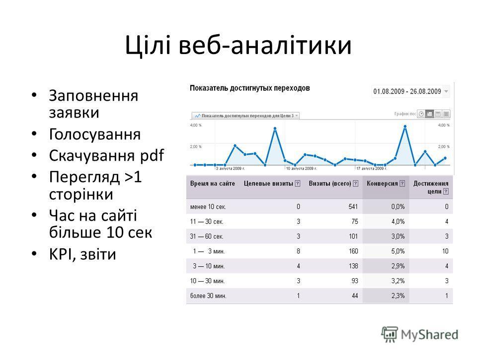 Цілі веб-аналітики Заповнення заявки Голосування Скачування pdf Перегляд >1 сторінки Час на сайті більше 10 сек KPІ, звіти