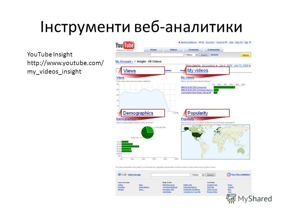Інструменти веб-аналитики YouTube Insight http://www.youtube.com/ my_videos_insight