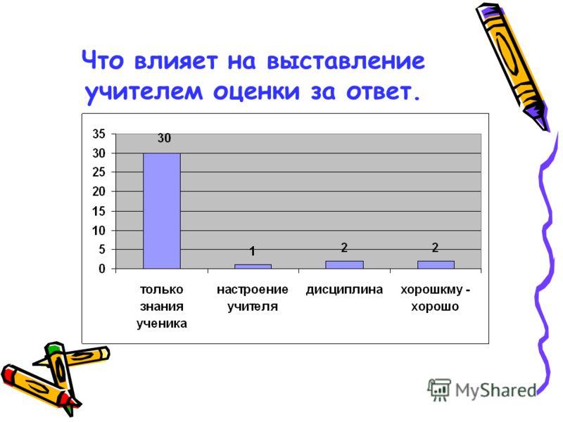 Что влияет на выставление учителем оценки за ответ.