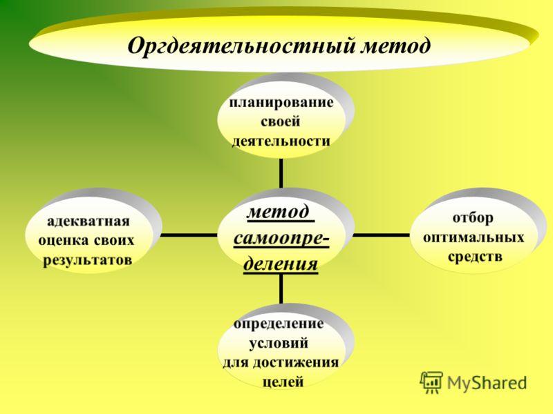 метод самоопре- деления планирование своей деятельности отбор оптимальных средств определение условий для достижения целей адекватная оценка своих результатов Оргдеятельностный метод