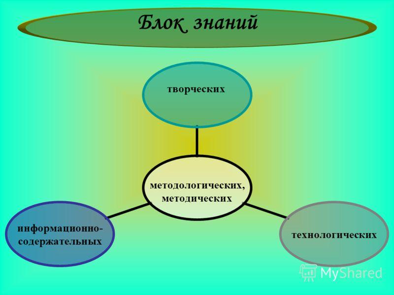 методологических, методических творческих технологических информационно- содержательных Блок знаний