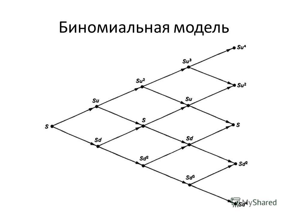 Биномиальная модель