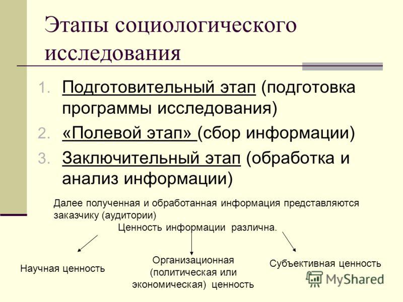 Этапы социологического исследования 1. Подготовительный этап (подготовка программы исследования) 2. «Полевой этап» (сбор информации) 3. Заключительный этап (обработка и анализ информации) Далее полученная и обработанная информация представляются зака