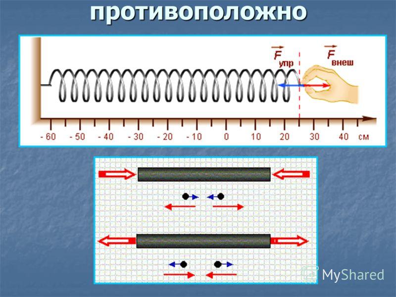Направление силы упругости: противоположно направлению перемещения частиц при деформации