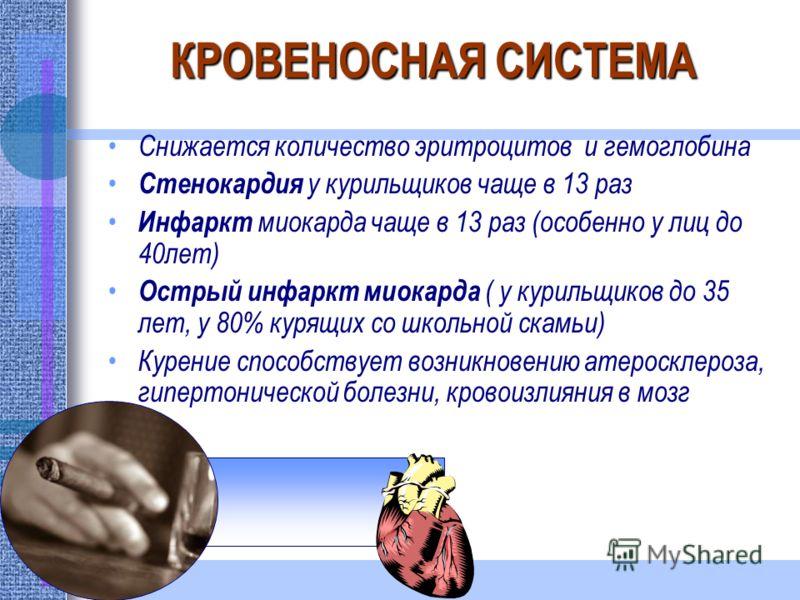 КРОВЕНОСНАЯ СИСТЕМА Снижается количество эритроцитов и гемоглобина Стенокардия у курильщиков чаще в 13 раз Инфаркт миокарда чаще в 13 раз (особенно у лиц до 40лет) Острый инфаркт миокарда ( у курильщиков до 35 лет, у 80% курящих со школьной скамьи) К