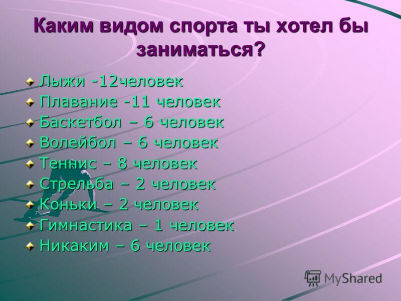 Каким видом спорта ты хотел бы заниматься? Лыжи -12человек Плавание -11 человек Баскетбол – 6 человек Волейбол – 6 человек Теннис – 8 человек Стрельба – 2 человек Коньки – 2 человек Гимнастика – 1 человек Никаким – 6 человек
