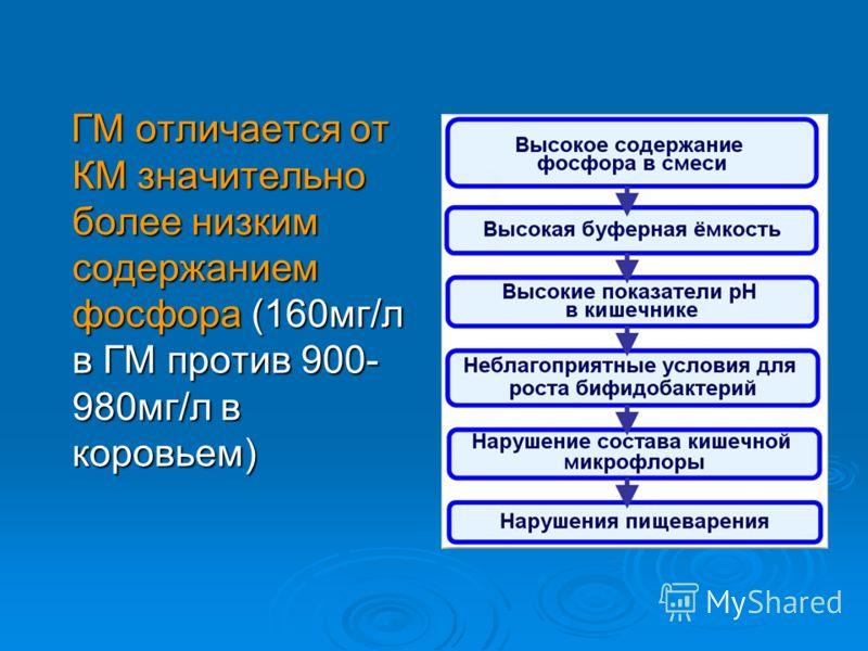 ГМ отличается от КМ значительно более низким содержанием фосфора (160мг/л в ГМ против 900- 980мг/л в коровьем) ГМ отличается от КМ значительно более низким содержанием фосфора (160мг/л в ГМ против 900- 980мг/л в коровьем)