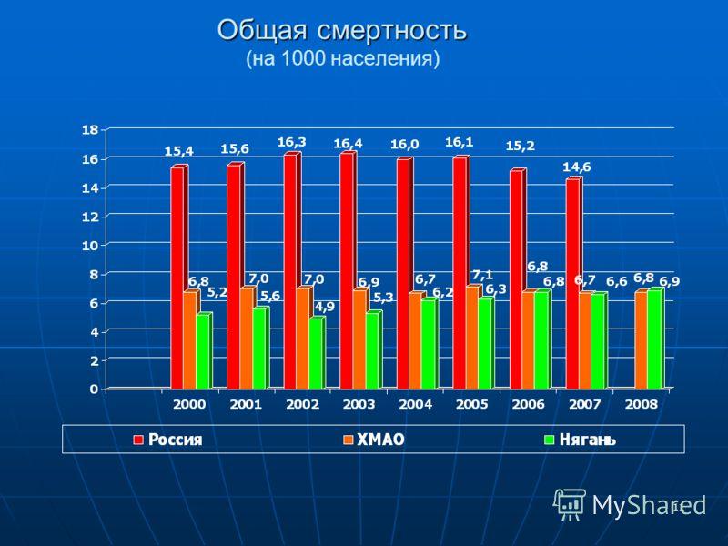 11 Общая смертность Общая смертность (на 1000 населения)