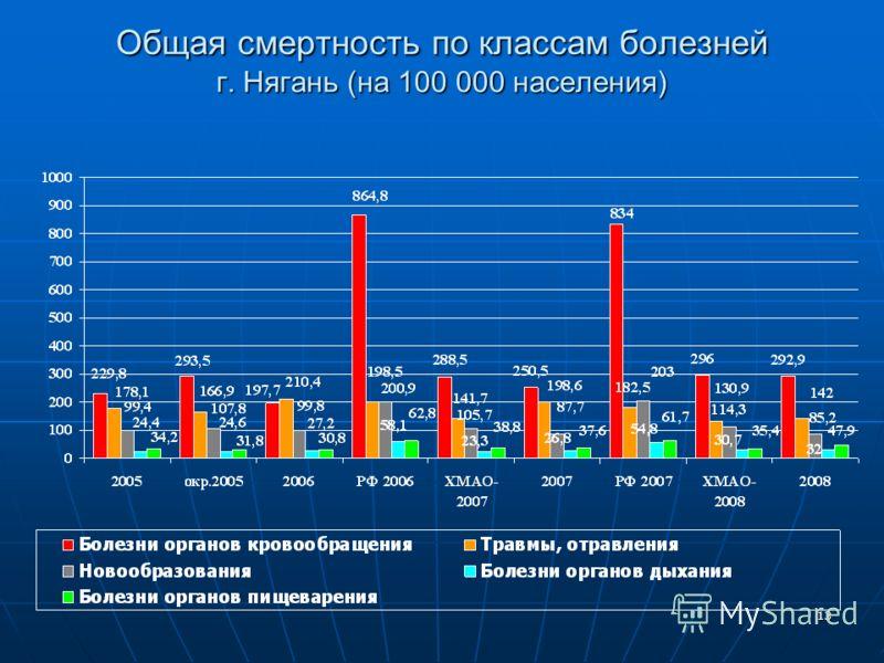 13 Общая смертность по классам болезней г. Нягань (на 100 000 населения)