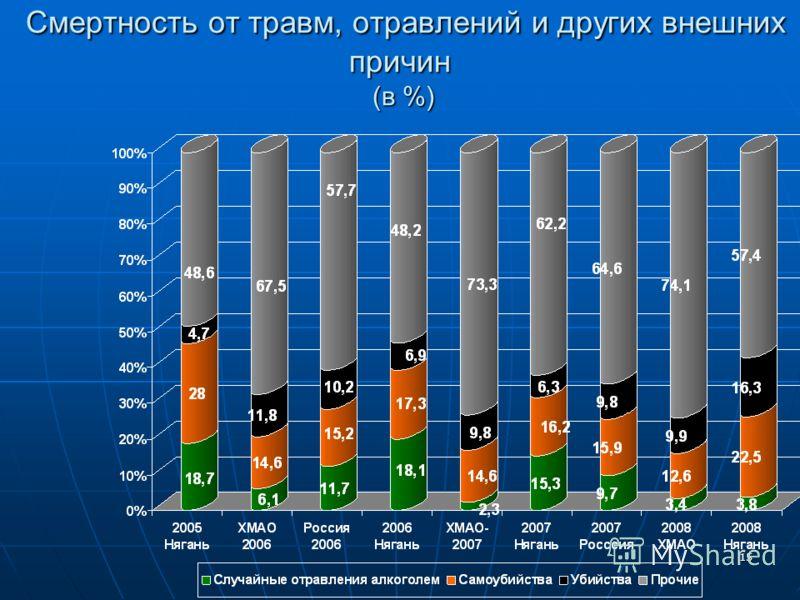 15 Смертность от травм, отравлений и других внешних причин (в %) Смертность от травм, отравлений и других внешних причин (в %)