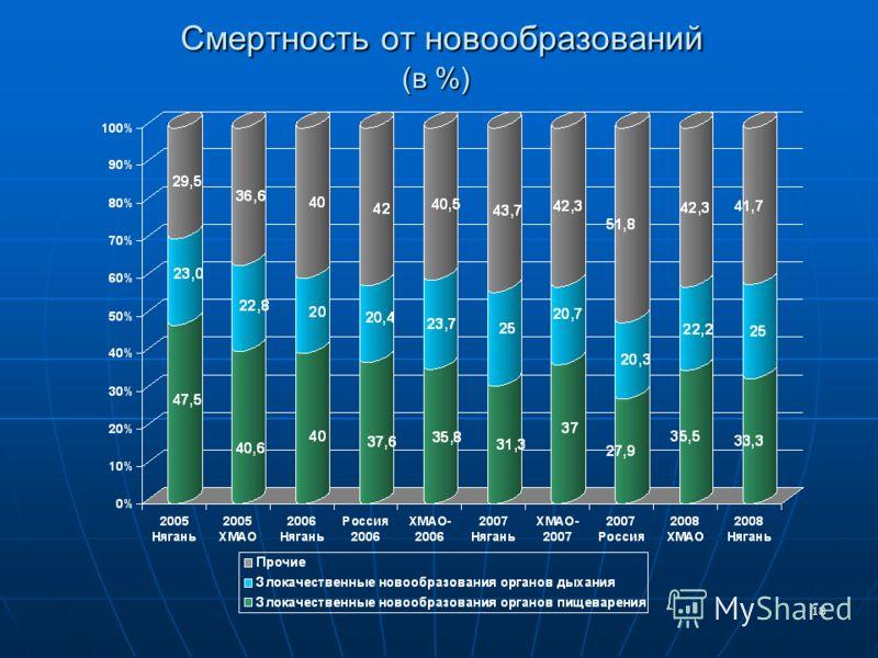 18 Смертность от новообразований (в %) Смертность от новообразований (в %)